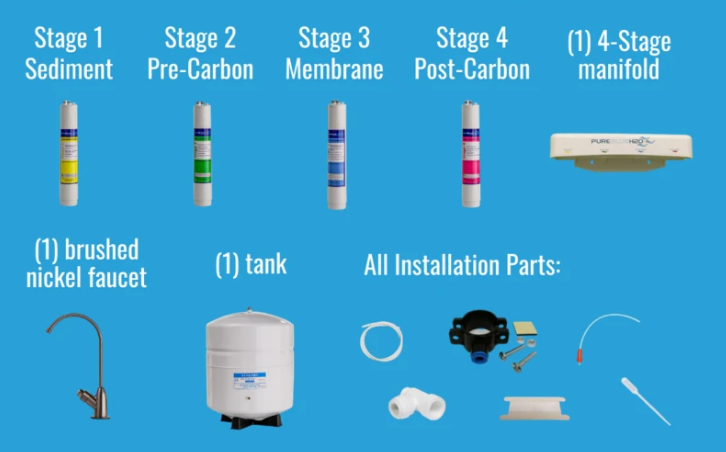 Wholesale Reverse Osmosis Distributor